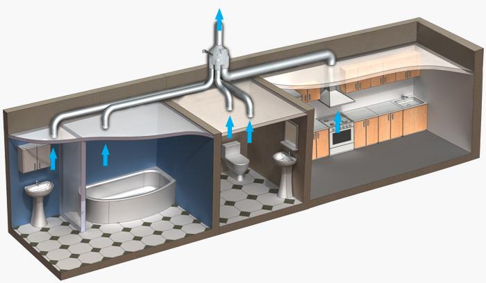 План вентиляции бпомещений бытового назначения